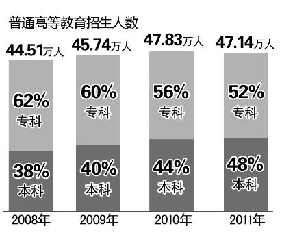 河南在校本科生比例首超专科生 小学减少2400