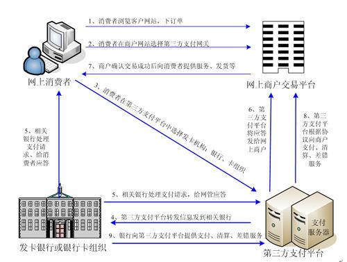 定制家具设计师流程图