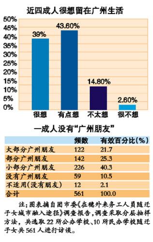 地方频道       根据最新统计数据显示,2010年我国0~17岁农村留守儿童