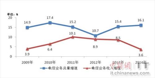 2009-2014年电信业务总量与业务收入增长情况