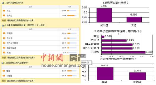 小调查结果对比图:左列为调查数据,右列为第三方调查公司数据