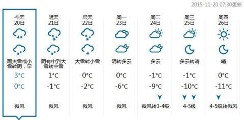 北都城区将来7气候候预报