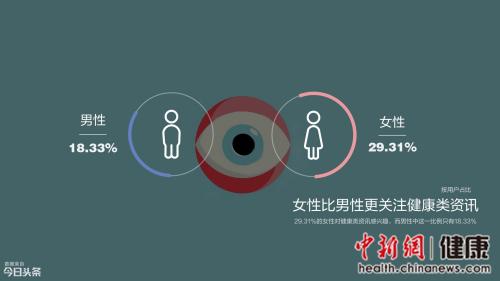 数据显示女性比男性更关注健康类资讯