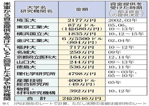 """日本科研机构成美军""""实验室"""" 随安保法猛砸钱"""