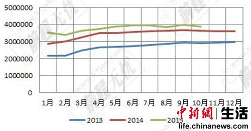 表1:2013—2015年全国网上发布职位数走势。数据来源:51job