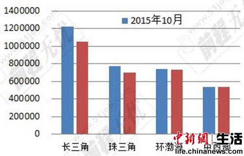 表2:2014、2015年10月四地区网上发布职位数。数据来源:51job