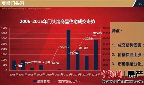 2006-2015年北京门头沟商品住宅成交走势图。(据亚豪机构)