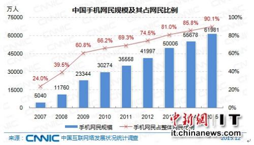 中国手机网民规模及其占网民比例
