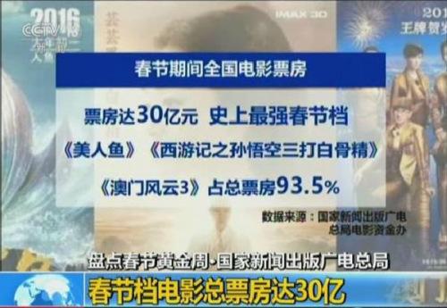 春节全国票房 图片来源:央视截图