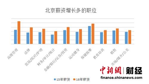 北京薪资增加较多的地位 数值来历:海内某出名应聘网站