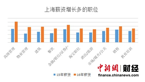 上海薪资增加较多的地位 数值来历:海内某出名应聘网站