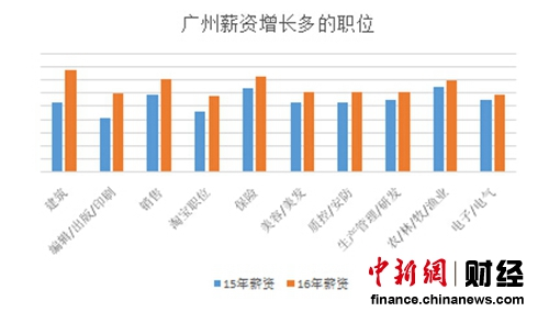 广州薪资增加较多的地位 数值来历:海内某出名应聘网站