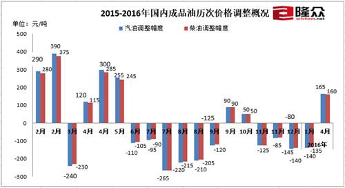 2015-2016年海内制品油每次价风格整状况。来历:隆众石化网