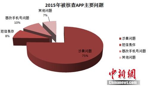 被核查APP主要问题。图片来源:《中国移动互联网发展状况及其安全报告(2016)》