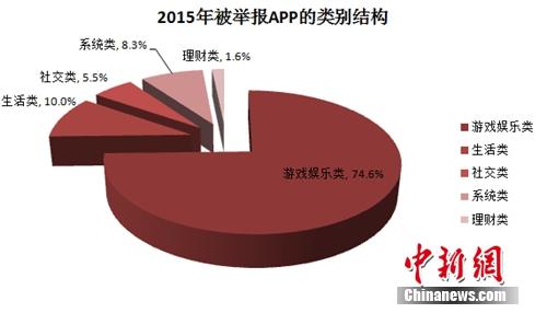 被举报APP的类别结构。图片来源:《中国移动互联网发展状况及其安全报告(2016)》