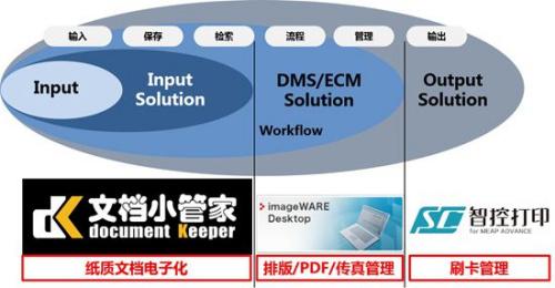 """佳能""""办公佳族""""三款解决方案软件覆盖用户的整个文档管理周期"""