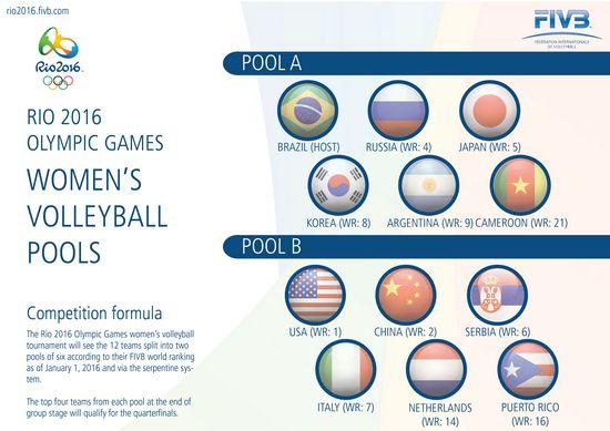 里约奥运女排分组情况 图片来源:国际排联官网