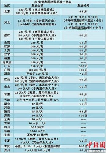 28省份高温津贴标准一览表 张尼 制