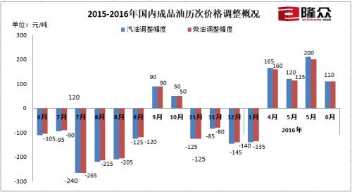 2015-2016年国内成品油历次价格调整概况。来源:隆众石化网