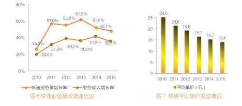 来源:国家邮政局官网发布的《2015年度快递市场监管报告》。