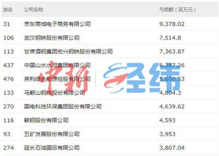 """京东是""""亏损王"""",在互联网企业中收入还最高"""