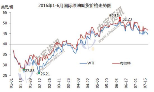 1-6月国际原油期货价格走势图。来源:中宇资讯。