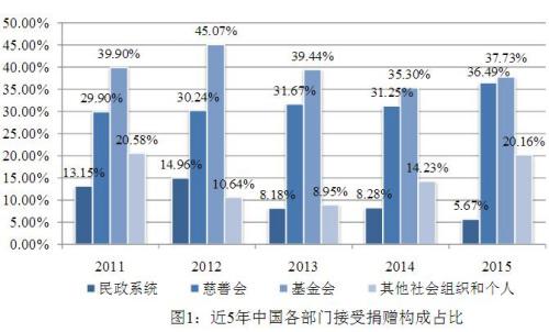 图片来源:中国公益研究院
