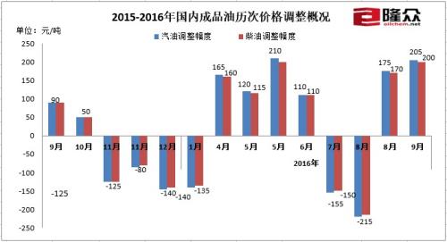2015-2016年国内成品油历次价格调整概况。来源:隆众资讯
