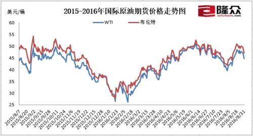 2015-2016年国际原油期货价格走势图。来源:隆众资讯