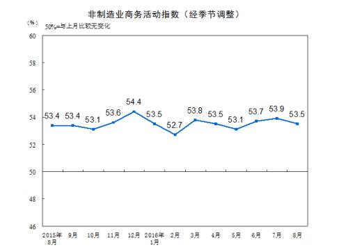 统计局:8月中国非制造业商务活动指数为53.5%