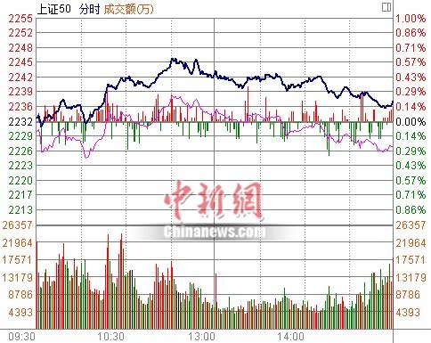 沪指收涨0.04%一度冲上3100点 PPP概念股耀眼