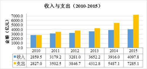 2015年全国收费公路收支相抵结果为-3187.3亿元。来交通运输部网站。