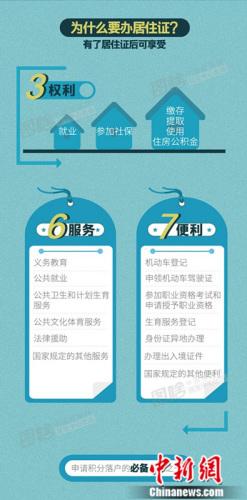 北京市居住证明起可申领!办理它你需要知道这些