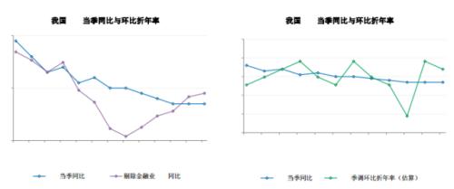 数据来源:中国民生银行研究院
