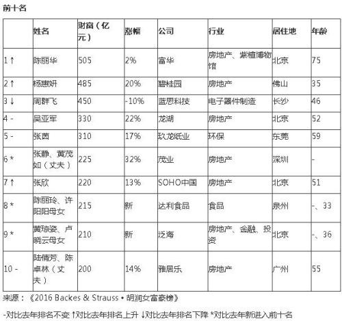 胡潤全球女富豪榜:白手起家占6成 中國女富豪占一半多