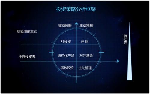 投资策略分析框架六宫格