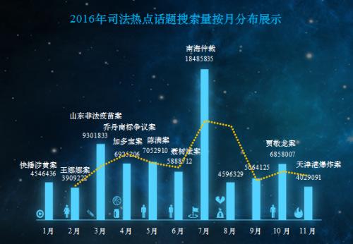 报告:王娜娜案、聂树斌案等成今年司法话题热搜
