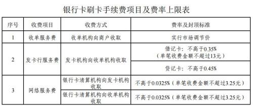 银行卡刷卡手续费项目及费率上限表。来自国家发改委网站