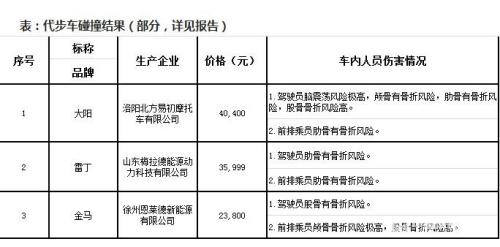 代步车碰撞检测结果截图。图片来源:中国消费者协会网站