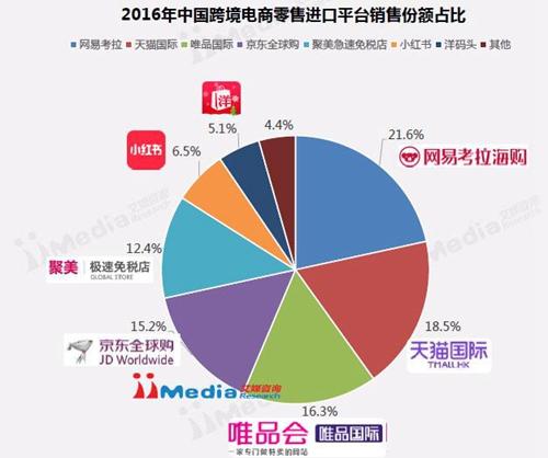 艾媒:网易考拉海购销售份额占比位居跨境第一