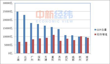 """2012苏州gdp_苏州市:2016年GDP预计超1.56万亿元中国地级市的""""一哥"""""""