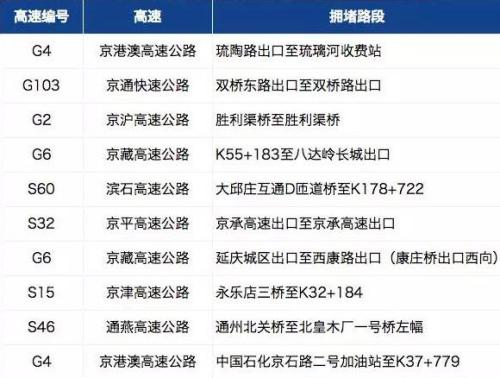 京津冀地区易堵高速。
