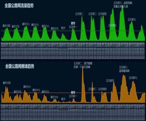 全国高速公路交通流量趋势。来自于交通运输部路网中心联合高德地图等发布的《春节期间全国路网运行研判分析报告》