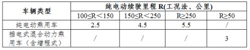 来源:财政部网站