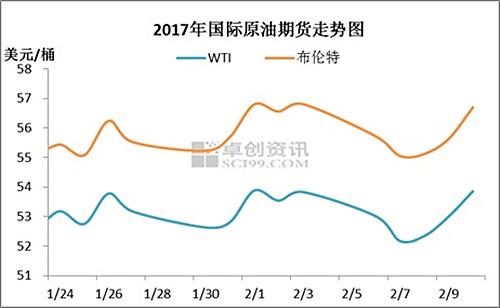 2017年国际原油期货走势图。来源:卓创资讯