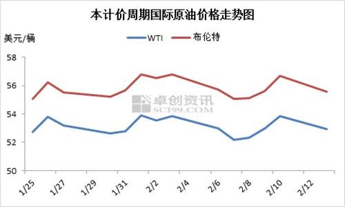 本计价周期内国际原油价格走势图。来源:卓创资讯