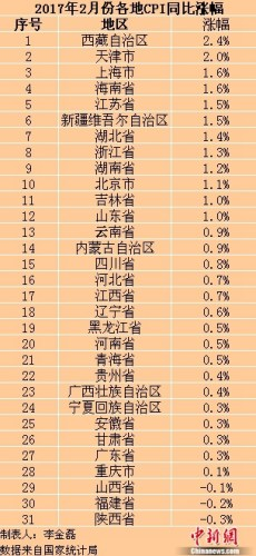 31省份2月份CPI涨幅均回落 三地CPI出现负增长