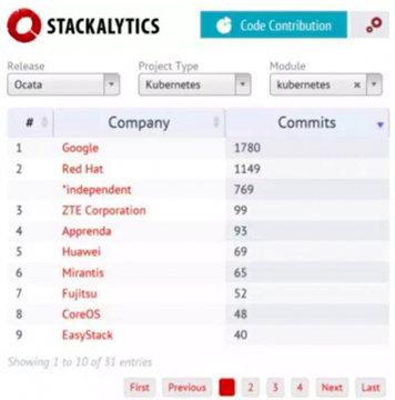 全球三大 OpenStack + K8S 专业开源企业浮出水面