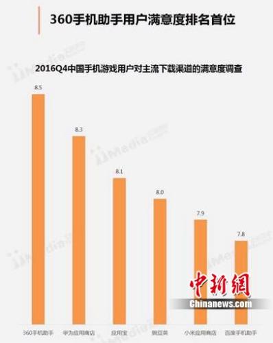奇虎360A股IPO提速 数据显示其移动分发市场份额国内第一