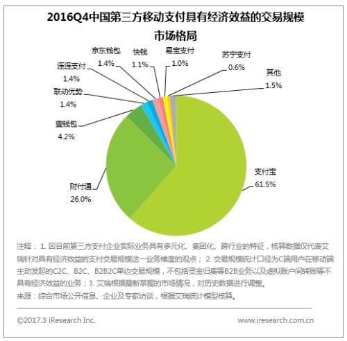 (图: 2016Q4中国第三方移动支付具有经济效益的交易规模市场格局)